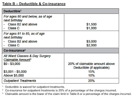 Understanding Your MediShield (Medical Insurance) Plans